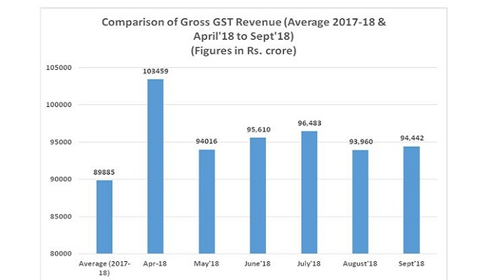 GST Revenue , Narendra Modi, GST revenue, India, September 2018